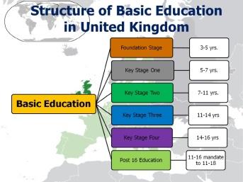 come funziona la scuola in Inghilterra?
